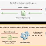 zasada_dzialania_service_workera