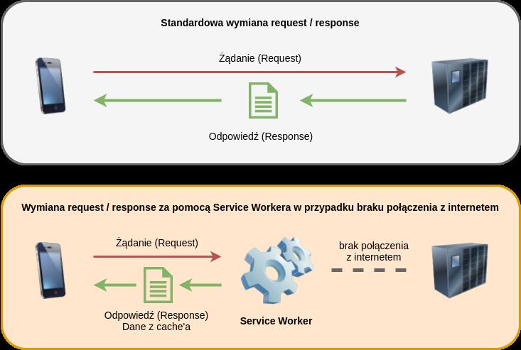 Zasada działania Servce Workera