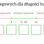 Wartości brzegowe dla długości hasła1