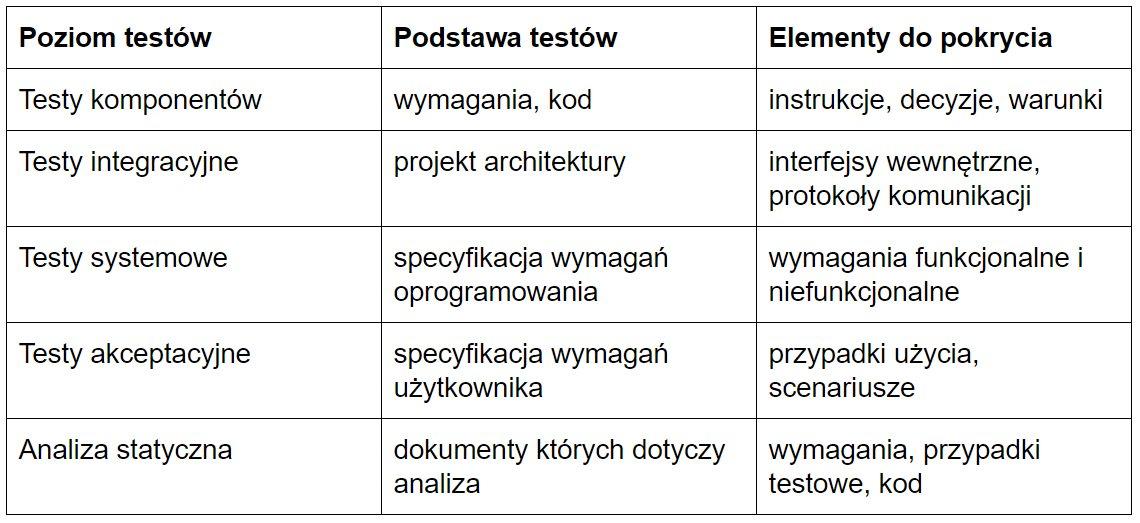Proces testowy - poziomy testów i podstawa testów