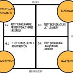 Kwadrant Agile