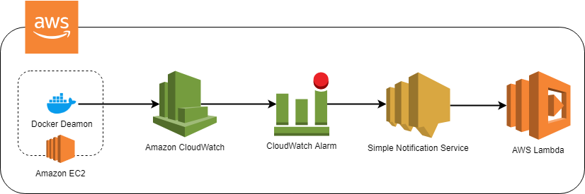 CloudWatch Logs - Alarmy