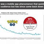 Pokemon-Go-July-Dec-16[1]