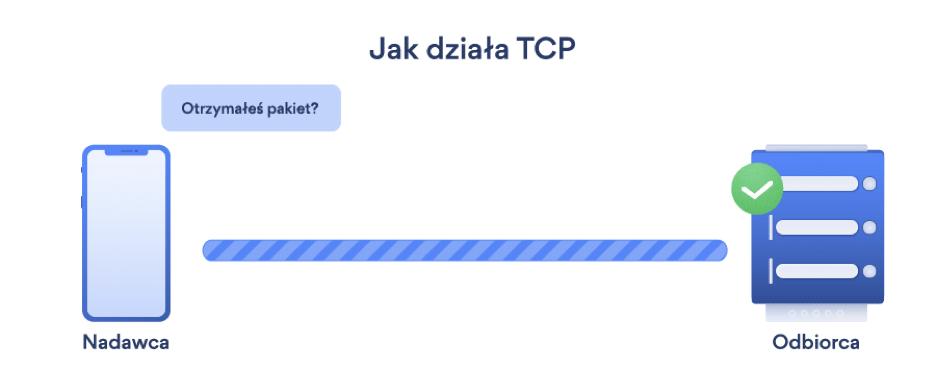 Jak działa TCP?